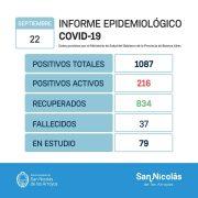 San Nicolás confirmó 26 nuevos casos positivos, 30 recuperados y 2 nuevos fallecidos desde el último parte 1