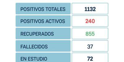 San Nicolás confirmó 45 nuevos positivos y 21 altas médicas 7