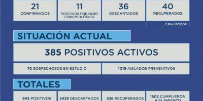 Junín 32 nuevos positivos, 40 recuperados y 2 fallecidos desde el último parte 7