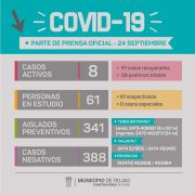 Rojas tiene 4 nuevos casos positivos de Coronavirus y 2 recuperados 14