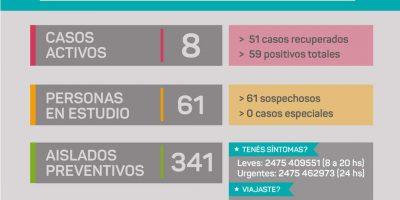 Rojas tiene 4 nuevos casos positivos de Coronavirus y 2 recuperados 10