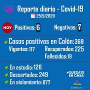 Colón comunicó que una persona falleció y se confirmaron 6 nuevos casos positivos de Coronavirus desde el último parte 5