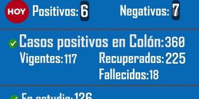 Colón comunicó que una persona falleció y se confirmaron 6 nuevos casos positivos de Coronavirus desde el último parte 11
