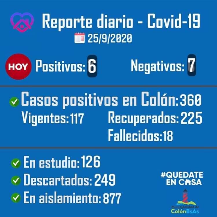 Colón comunicó que una persona falleció y se confirmaron 6 nuevos casos positivos de Coronavirus desde el último parte 1