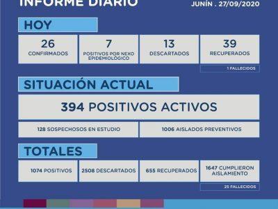 Junín confirmó 33 nuevos casos de Coronavirus y se registró un nuevo fallecimiento desde el último parte 2