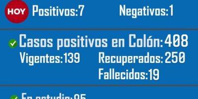Colón confirmó el fallecimiento de un paciente y 7 nuevos positivos de Coronavirus 5