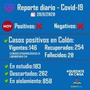 Colón sumó 12 casos por criterio clínico-epidemiológico y un nuevo fallecido por Coronavirus 2