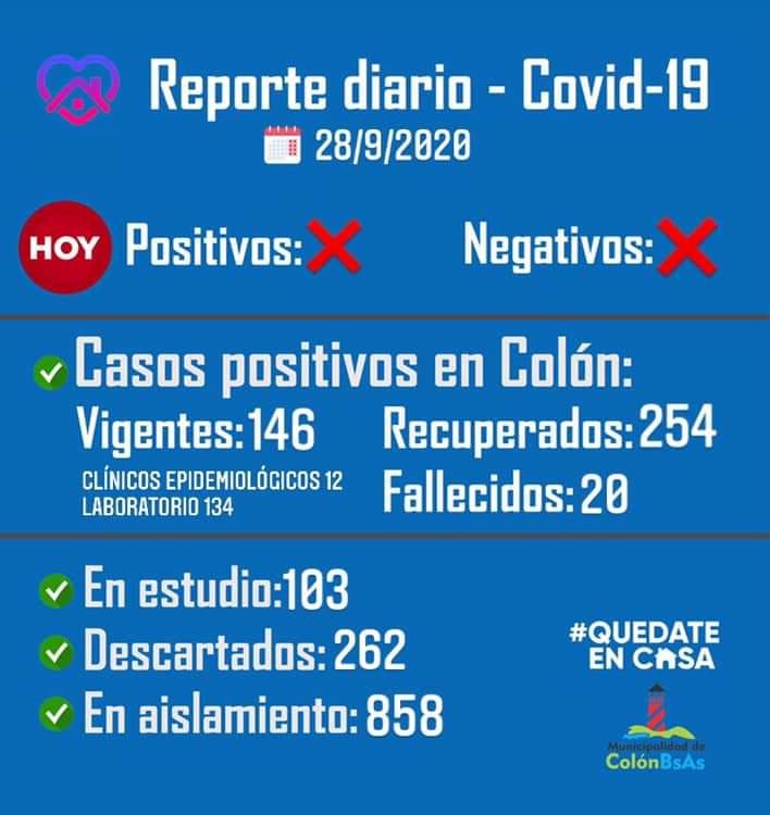 Colón sumó 12 casos por criterio clínico-epidemiológico y un nuevo fallecido por Coronavirus 1