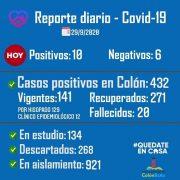Colón confirmó 12 nuevos casos de Coronavirus 2