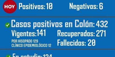 Colón confirmó 12 nuevos casos de Coronavirus 11