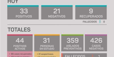 Rojas confirmó 33 nuevos casos positivos 5