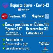 Colón confirmó 46 nuevos casos positivos de Coronavirus 2