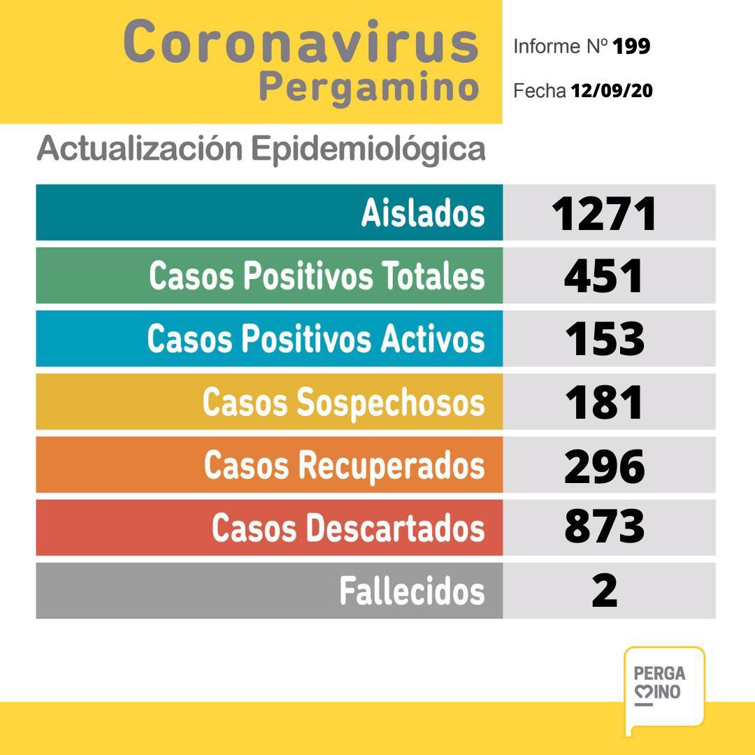 CORONAVIRUS: 33 nuevos casos positivos, 45 recuperados y 181 sospechosos en Pergamino 1