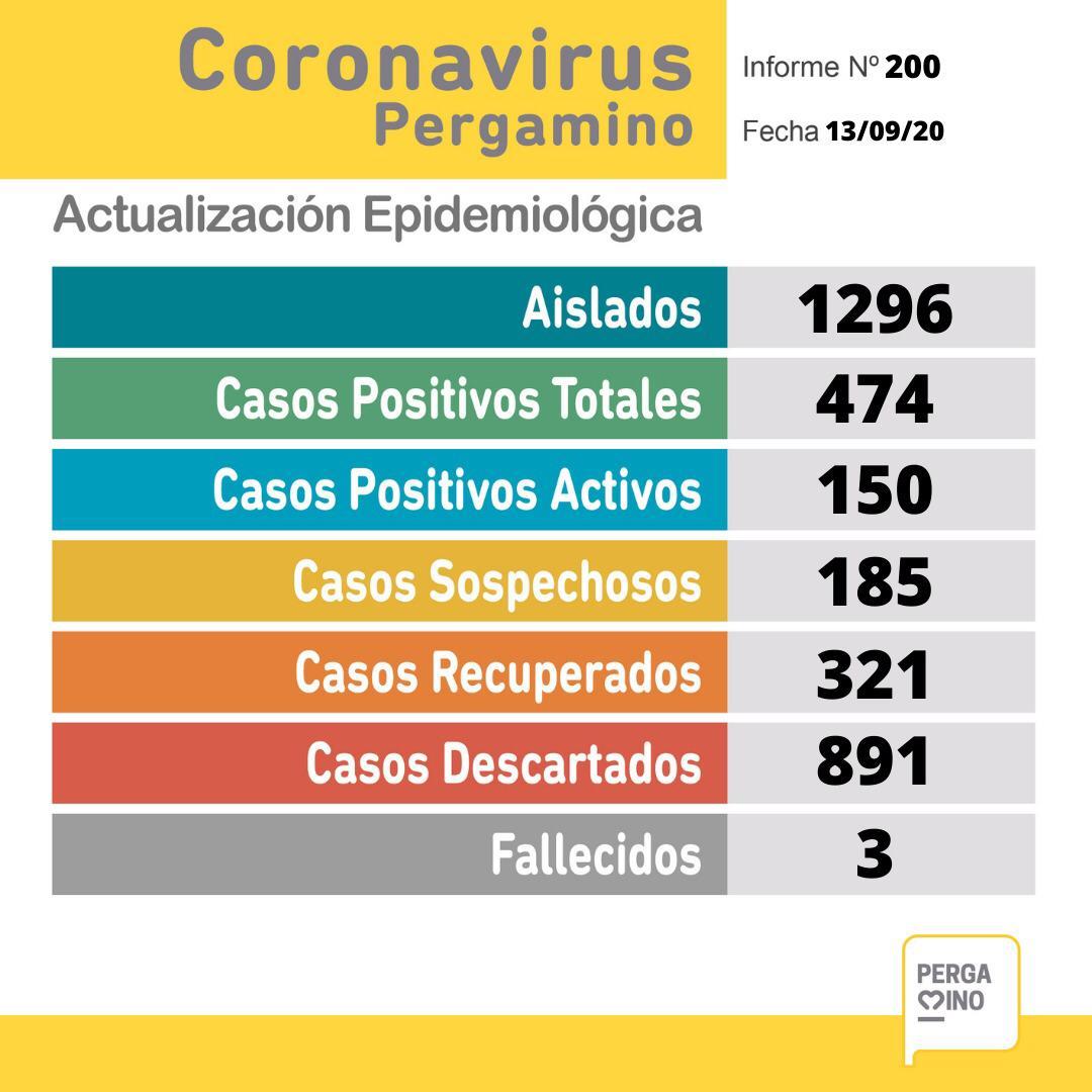 CORONAVIRUS: 23 nuevos positivos, 25 recuperados y un nuevo fallecido en Pergamino 1