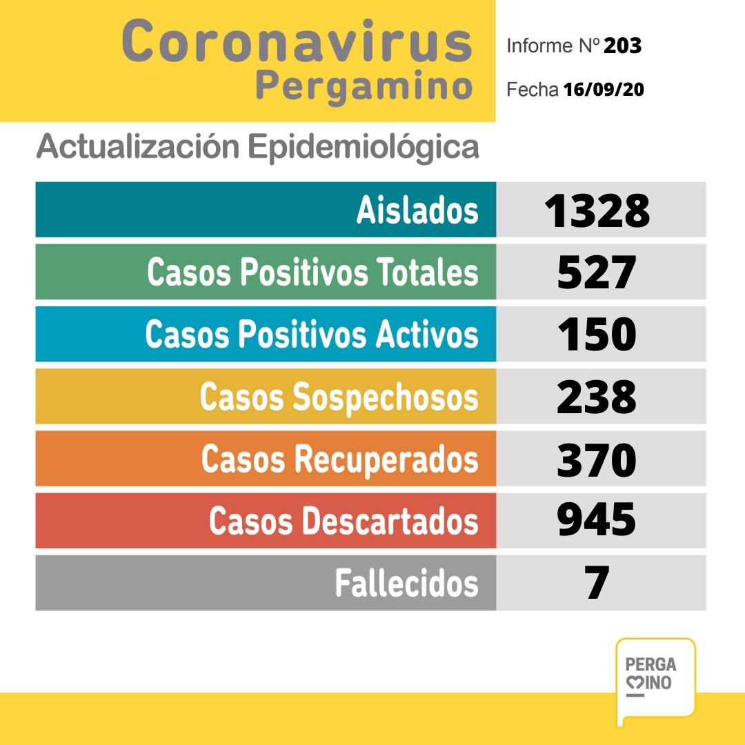 CORONAVIRUS: 35 nuevos casos positivos y 16 recuperados 1