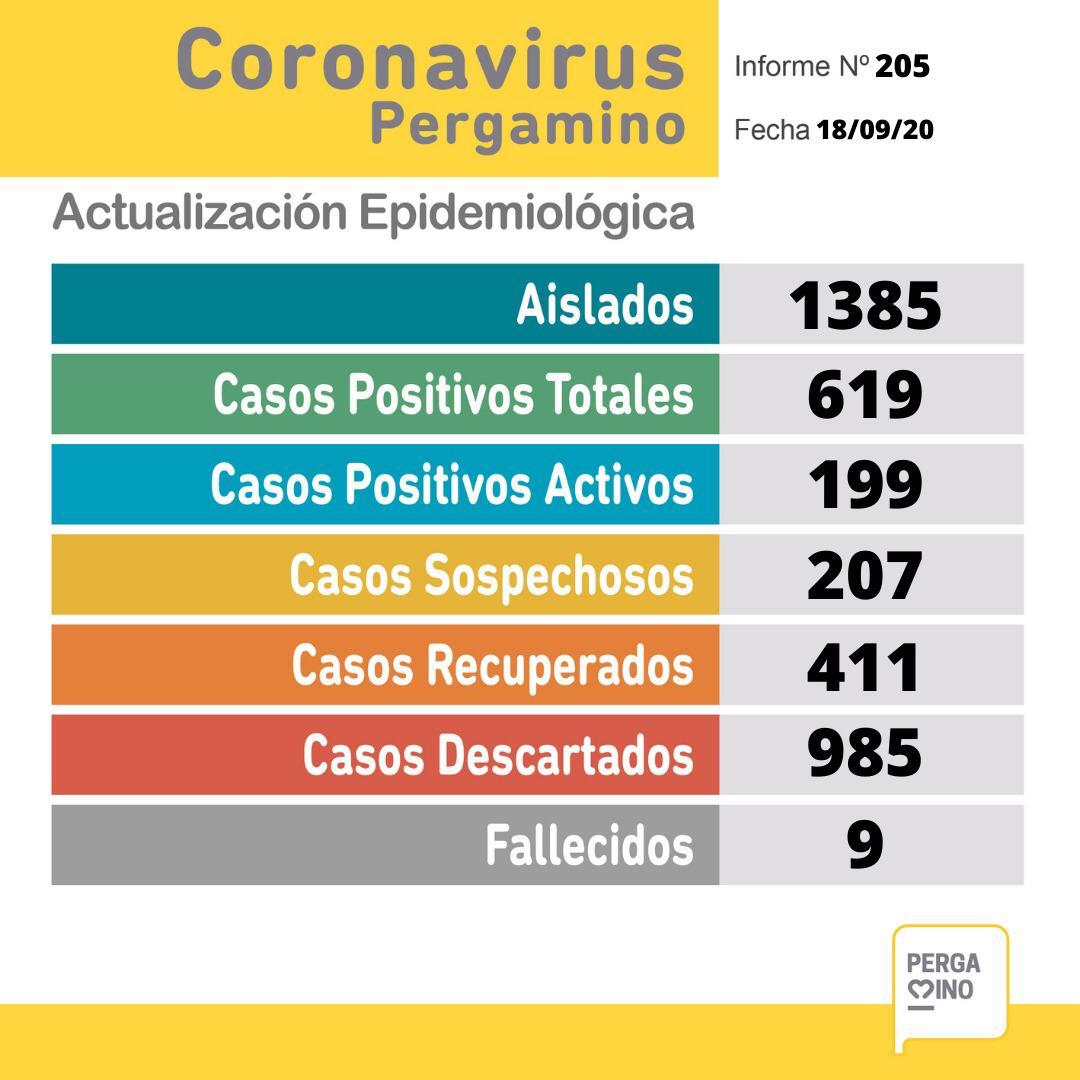 CORONAVIRUS: 36 nuevos casos positivos, 13 recuperados y un fallecido en Pergamino desde el último parte 1
