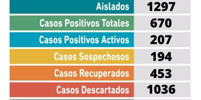 CORONAVIRUS: 18 nuevos positivos, 20 recuperados y 194 sospechosos en Pergamino 8