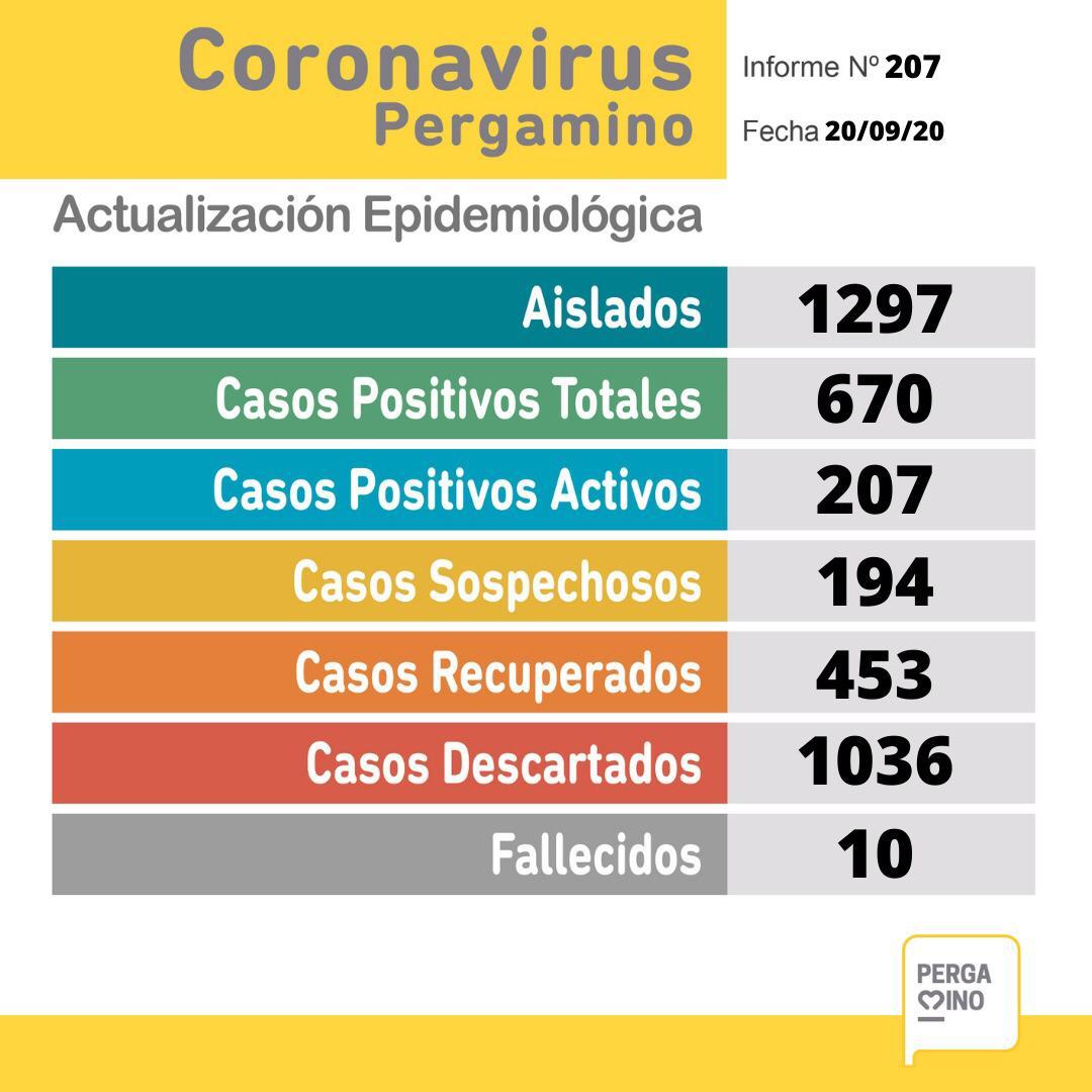 CORONAVIRUS: 18 nuevos positivos, 20 recuperados y 194 sospechosos en Pergamino 1