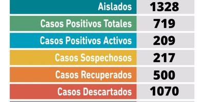 CORONAVIRUS: 26 nuevos positivos por laboratorio, 23 por criterio clínico-epidemiológico y 23 recuperados en Pergamino 6