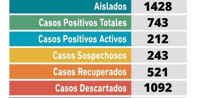 CORONAVIRUS: 24 casos positivos, 15 recuperados y 243 sospechosos en Pergamino 5