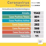 CORONAVIRUS: 31 nuevos casos positivos de Coronavirus, 20 recuperados y un fallecido en Pergamino 1