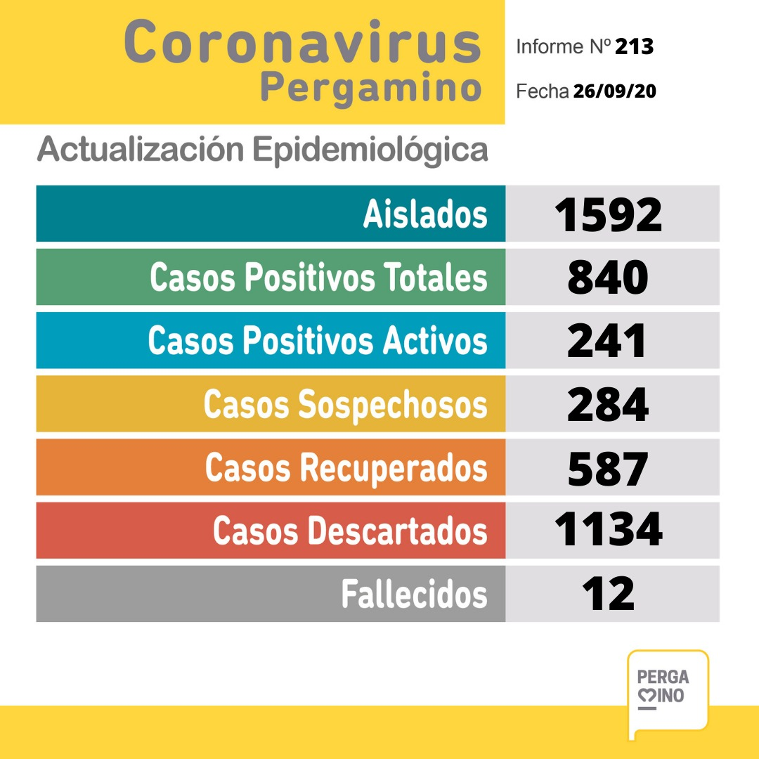 CORONAVIRUS: 39 nuevos casos positivos y una nueva víctima fatal en Pergamino 1