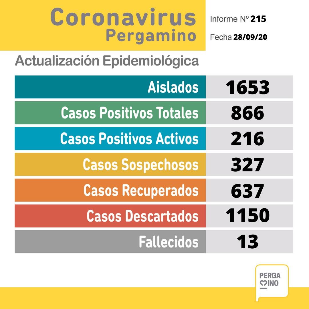 CORONAVIRUS: 5 nuevos casos confirmados por criterio clínico-epidemiológico y 327 casos sospechosos en Pergamino 1