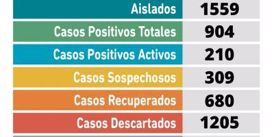 Pergamino tiene 38 nuevos casos positivos de coronavirus y un fallecido desde el último parte 6