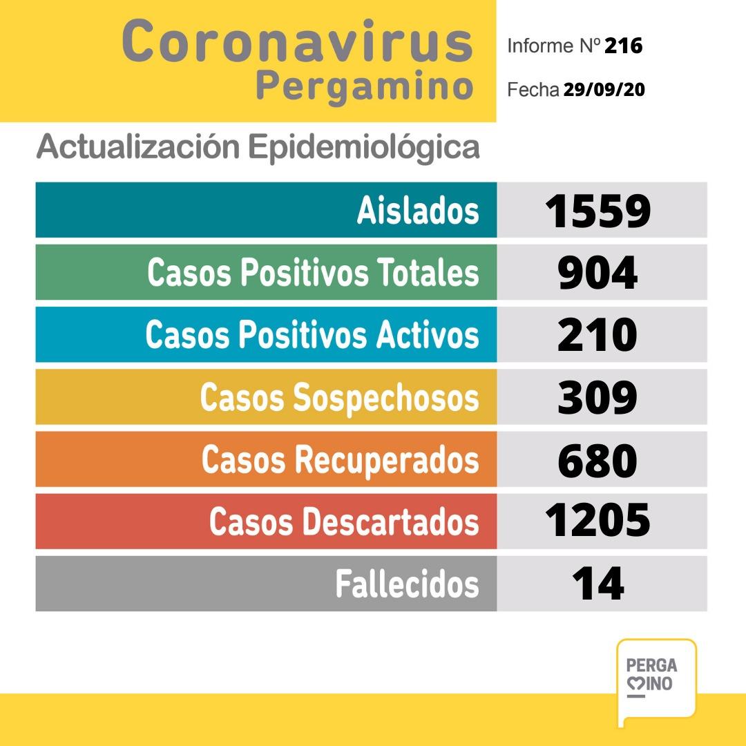 Pergamino tiene 38 nuevos casos positivos de coronavirus y un fallecido desde el último parte 1