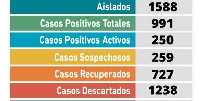Pergamino tiene 87 nuevos casos positivos de Coronavirus 7