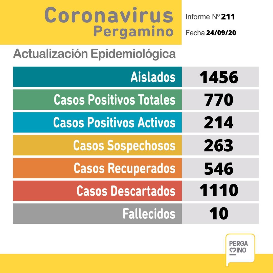 CORONAVIRUS: 27 nuevos casos positivos, 25 recuperados y 263 sospechosos en Pergamino 1