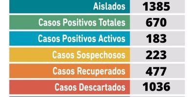CORONAVIRUS: sin nuevos resultados 24 recuperados y 223 sospechosos 5