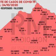 Mapa Regional COVID-19 - RADIO MON 11