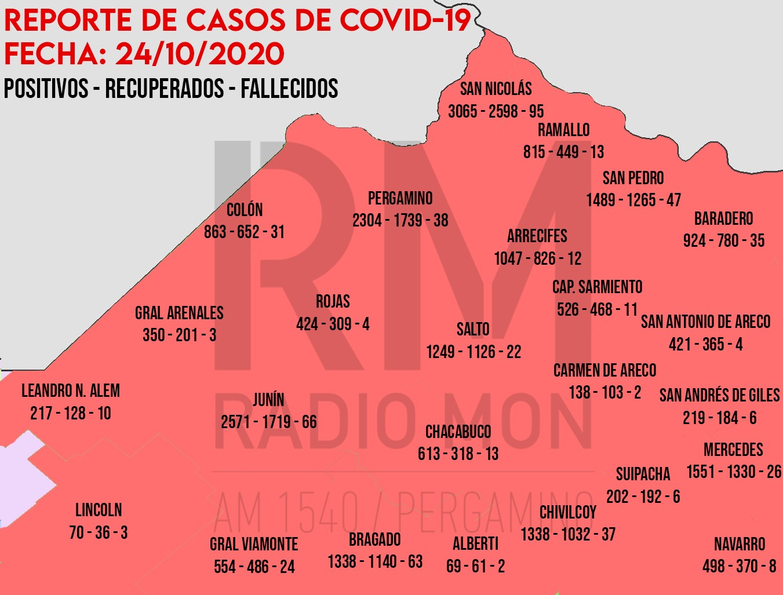 Mapa Regional COVID-19 - RADIO MON 1