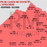 Mapa Regional COVID-19 - RADIO MON 13