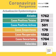 Pergamino confirmó 49 nuevos casos de coronavirus y un fallecido en las últimas horas 2