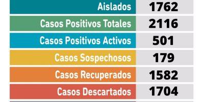 Pergamino confirmó 49 nuevos casos de coronavirus y un fallecido en las últimas horas 11