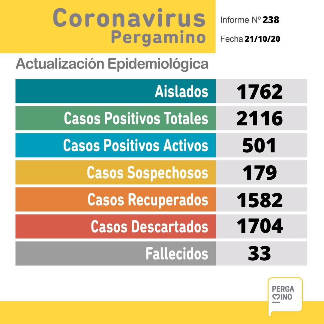 Pergamino confirmó 49 nuevos casos de coronavirus y un fallecido en las últimas horas 1