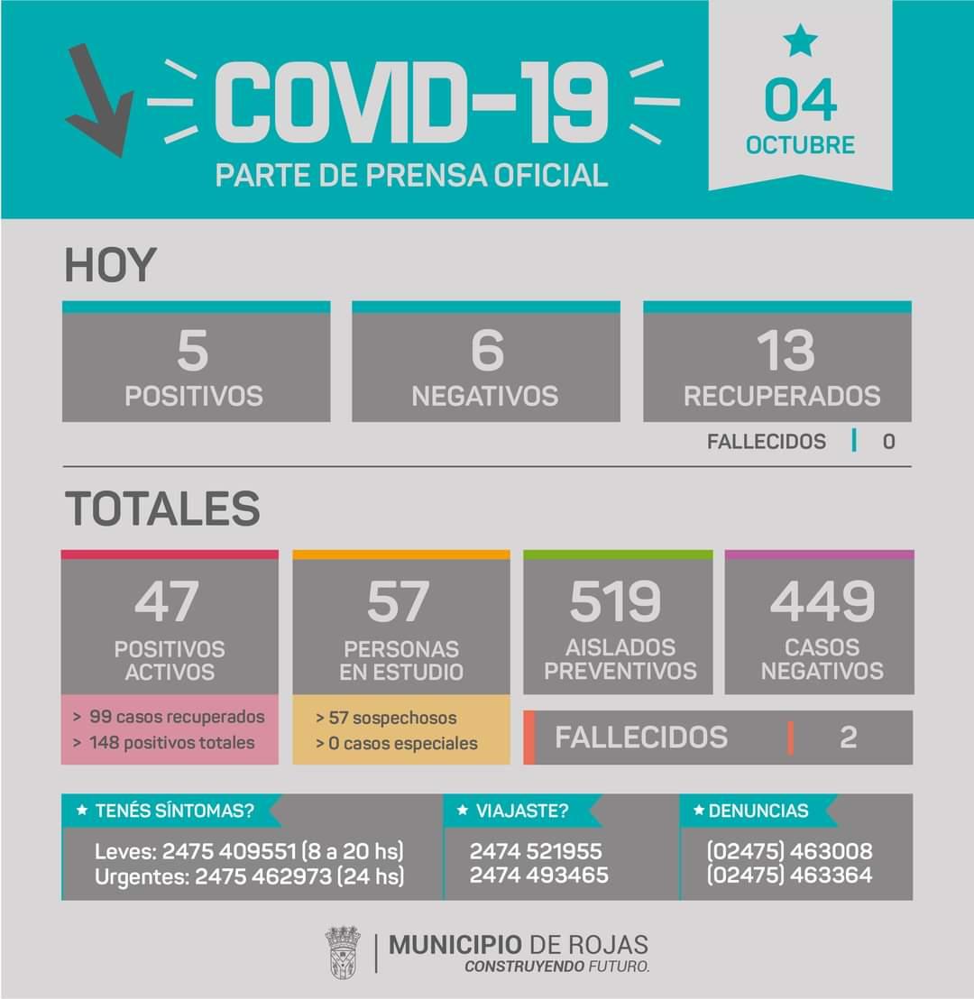 Rojas confirmó 5 nuevos casos positivos de Coronavirus 1