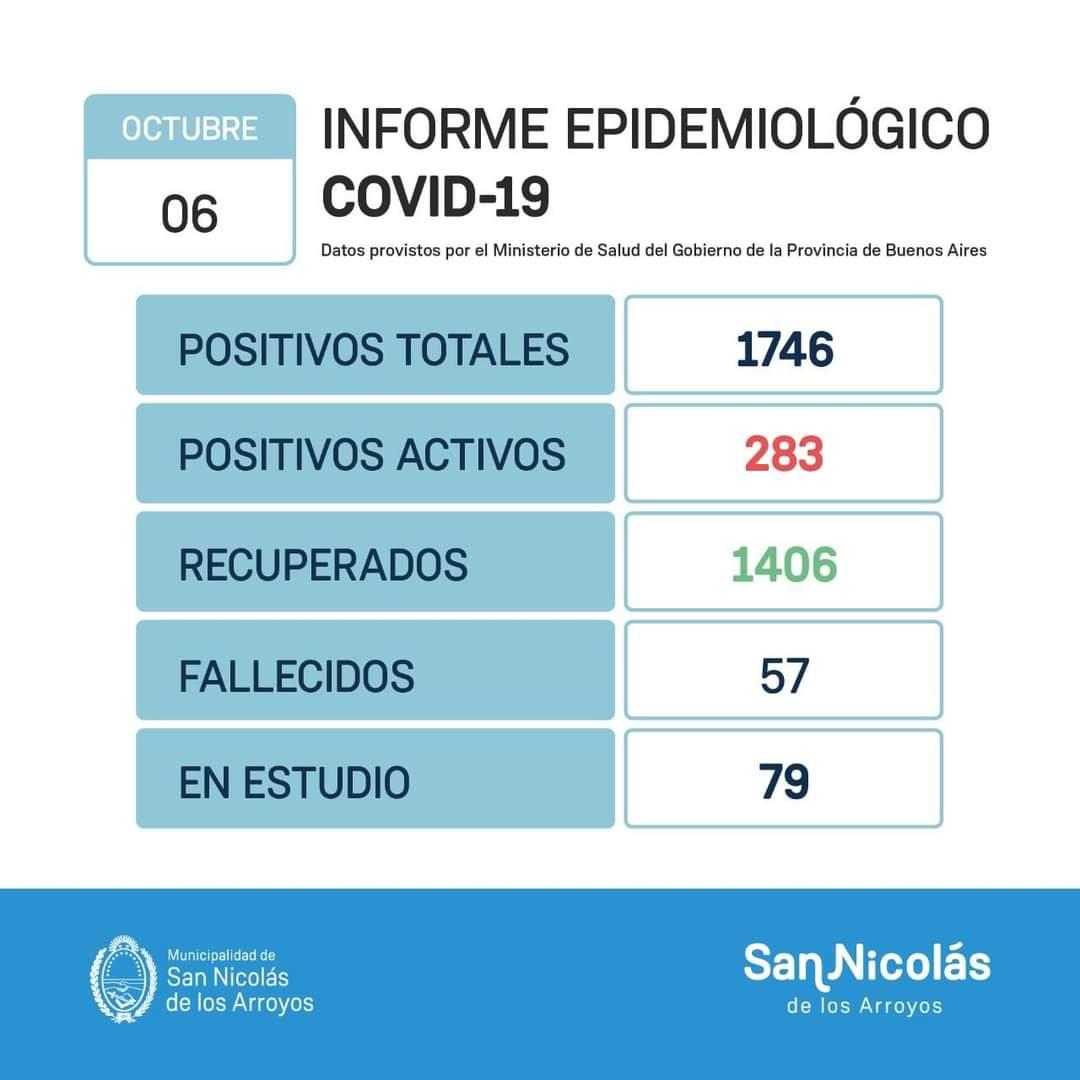 San Nicolás: 3 nuevos fallecimientos y 67 nuevos casos de Coronavirus 1