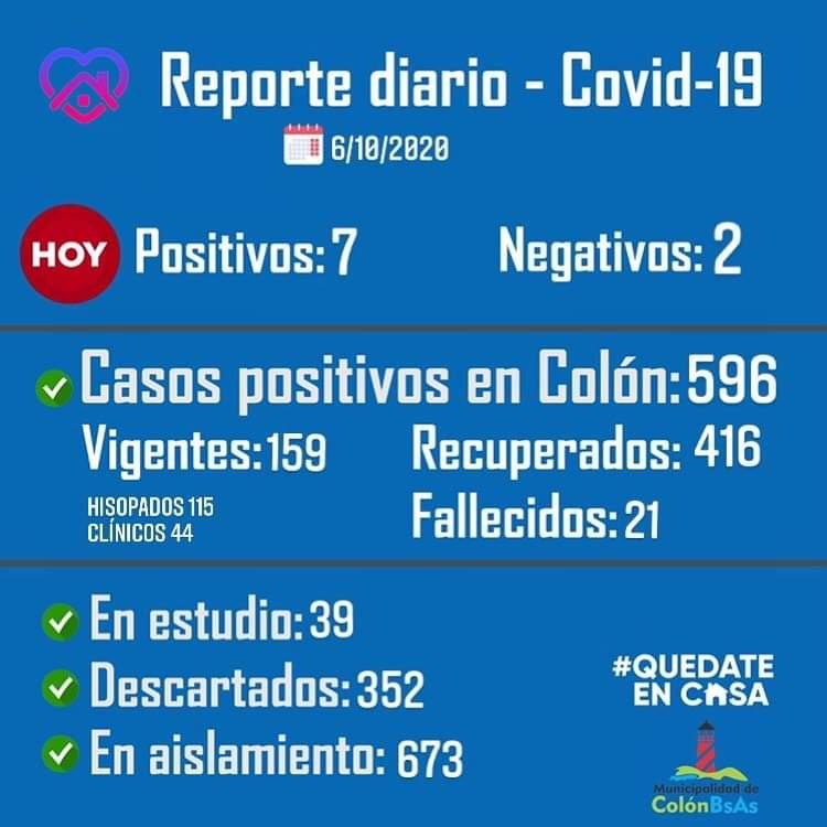 Colón confirmó 7 nuevos casos de Coronavirus 1