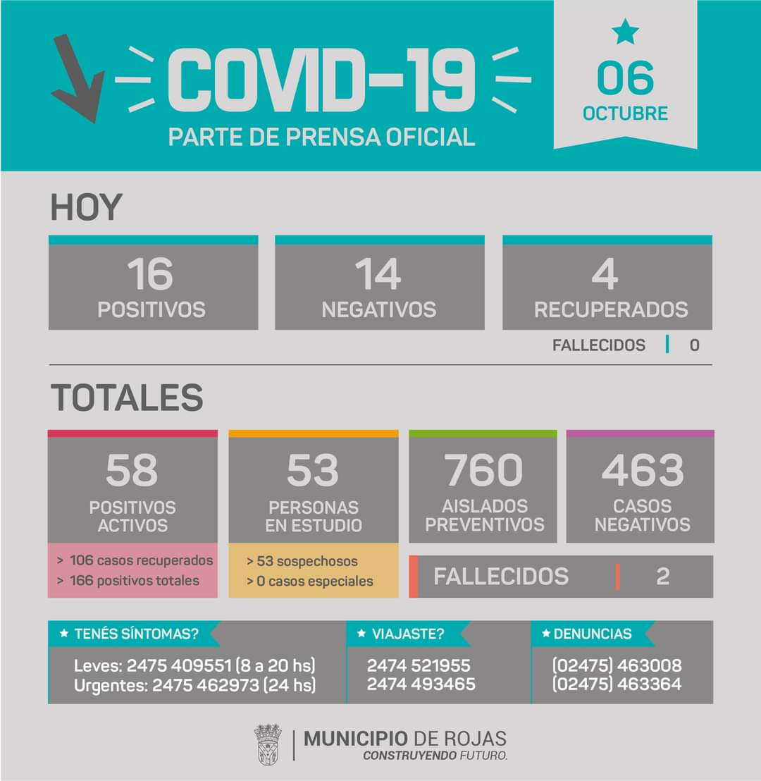 Rojas confirmó 16 nuevos casos positivos de Coronavirus 1