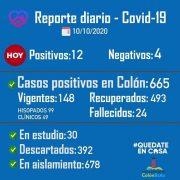 Colón confirmó 12 nuevos casos positivos de Coronavirus 14
