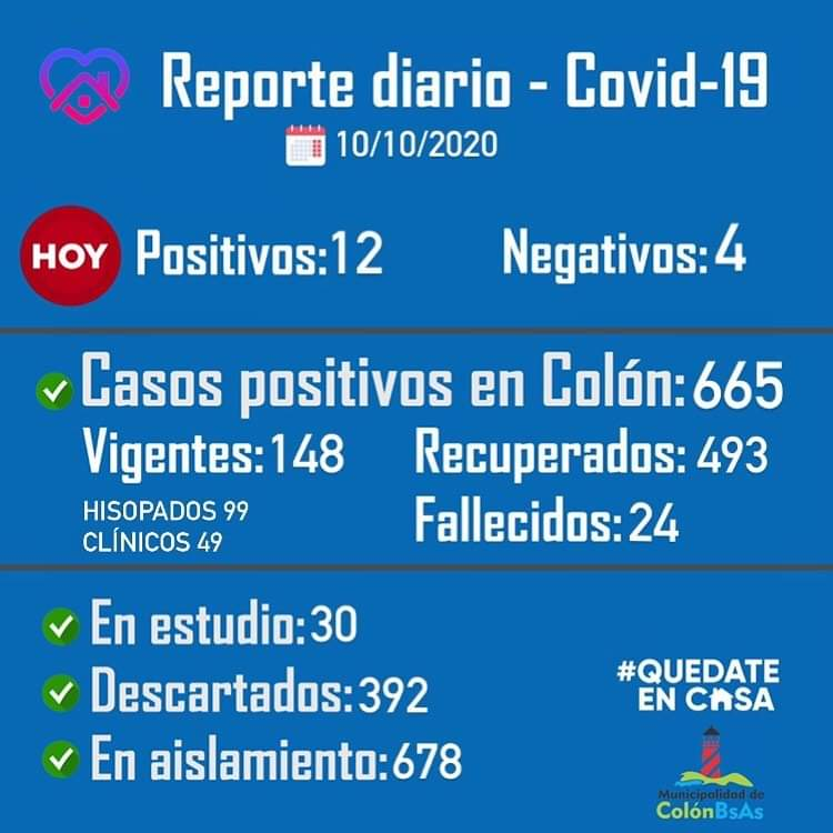 Colón confirmó 12 nuevos casos positivos de Coronavirus 1