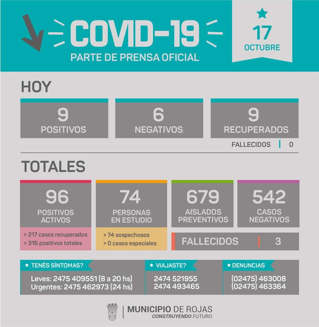 En Rojas se confirmaron 9 casos positivos de Coronavirus 1