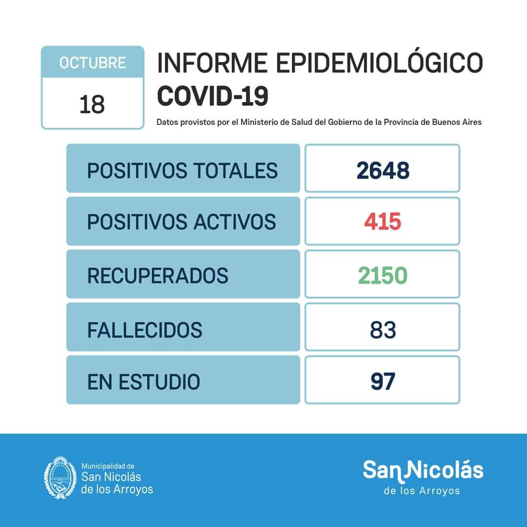 San Nicolás informó un nuevo fallecimiento y 87 nuevos casos de Coronavirus 1