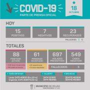 Rojas confirmó 15 nuevos casos de Coronavirus 18