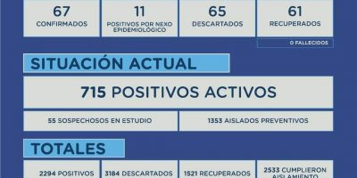 En Junín, se confirmaron 78 nuevos casos positivos de Coronavirus 6