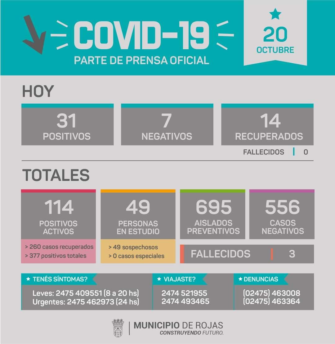 Rojas confirmó 31 nuevos casos positivos de Coronavirus 1