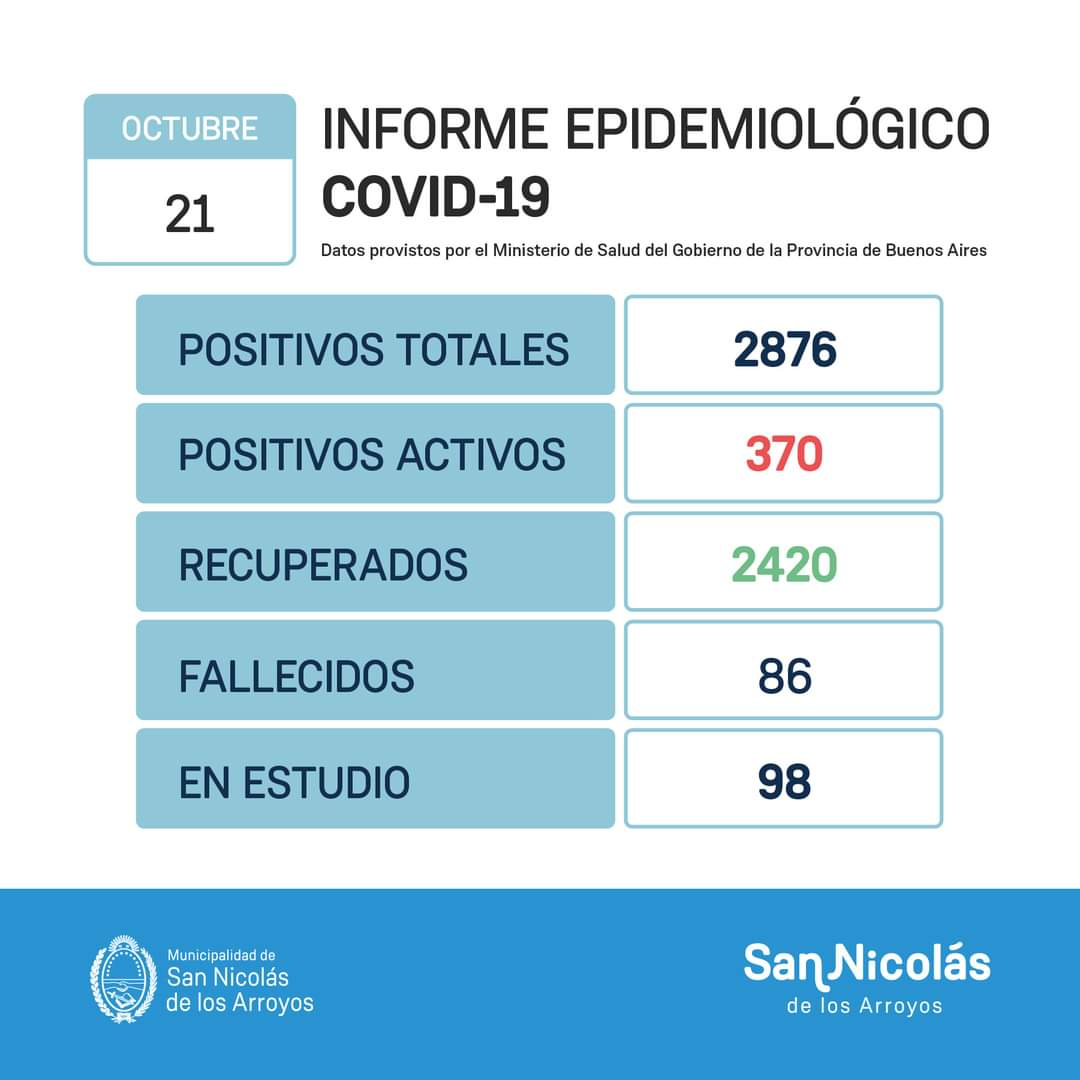 San Nicolás confirmó 81 nuevos casos positivos de Coronavirus y un fallecido en las últimas horas 1